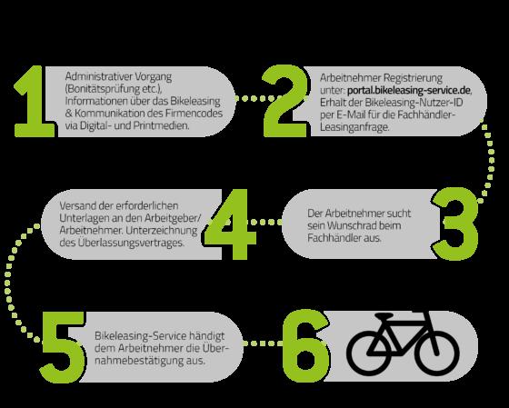 ablauf-bike-leasing-fahrrad
